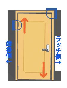 蝶番を操ることで、洋室ドアの開け閉めを完璧な状態に。