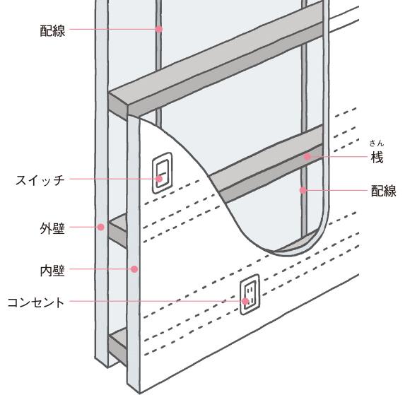 内壁のビス打ちは、配線を傷つけないよう桟へ